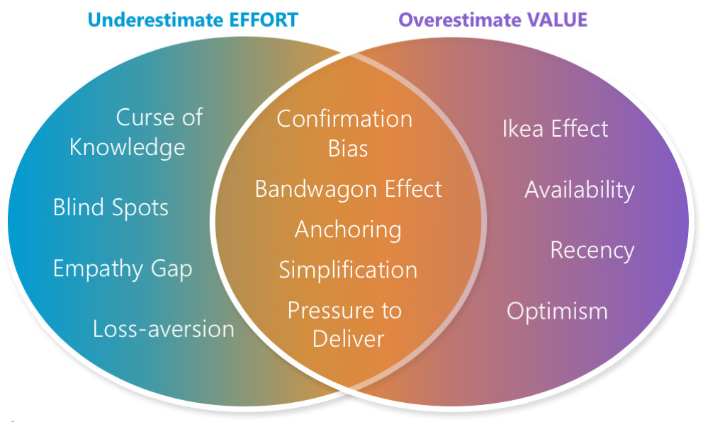 Biases that lead us to Underestimate Effort and Overestimate Value